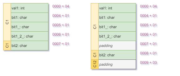 Padding-C12-Layout