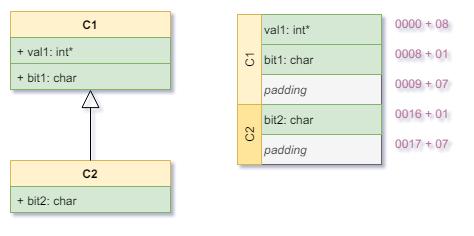 Padding-C1-C2-Declaration-Layout