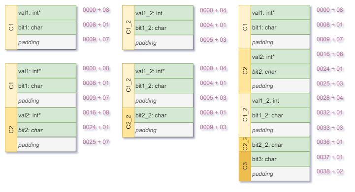Padding-C1-C2-C12-C22-C3-Layout