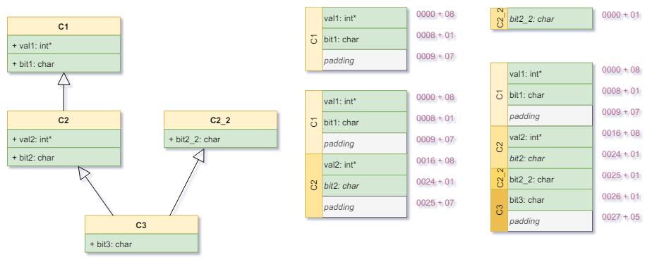 Padding-C1-C2-C22-C3-Declaration-Layout