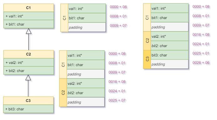 Padding-C1-C2-C3-Layout-2